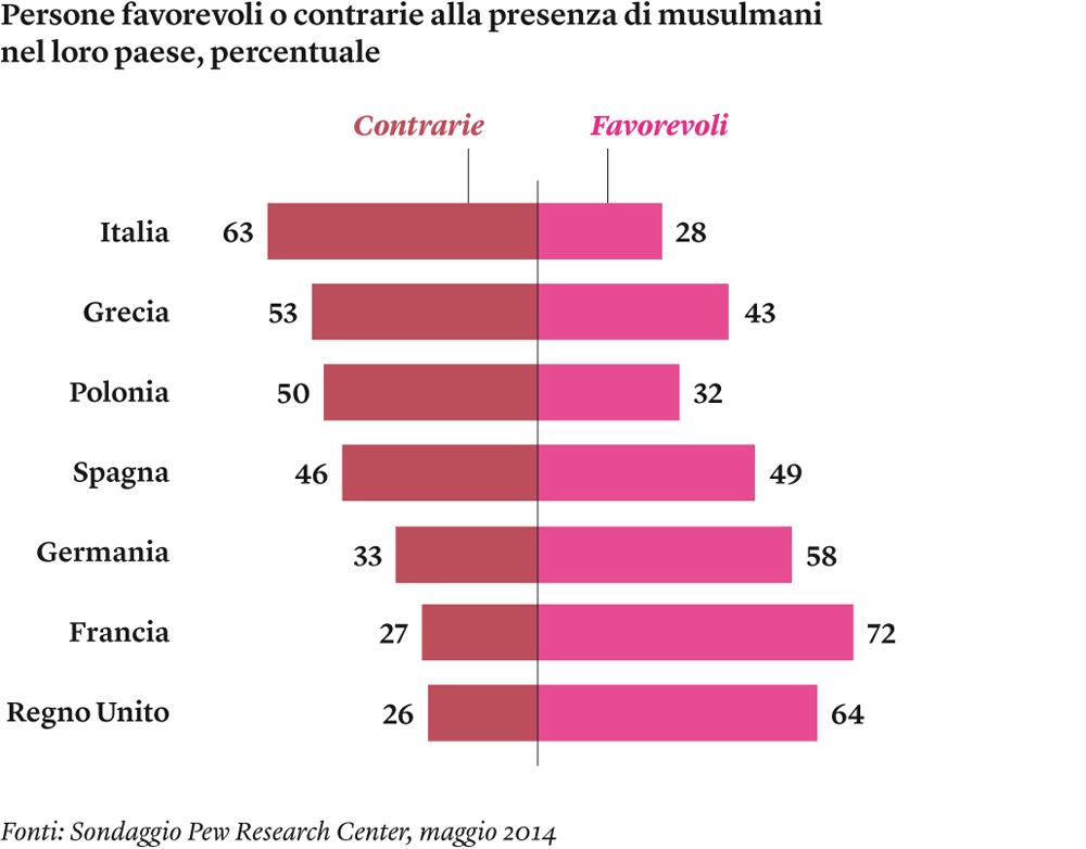 L'ISLAM IN ITALIA, CIFRE E PERCEZIONE