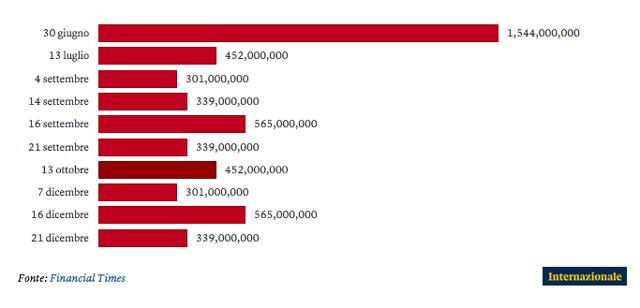 Il debito greco in quattro grafici